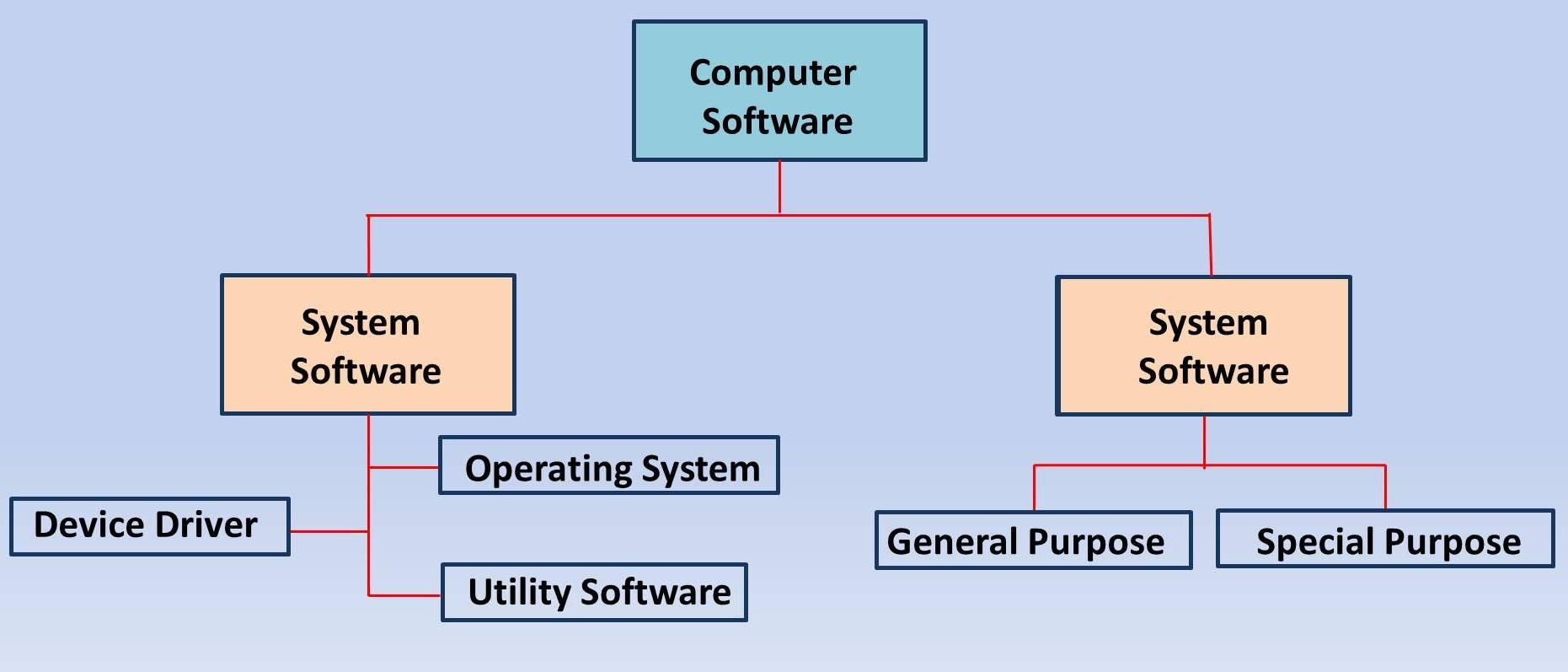 Computer_software