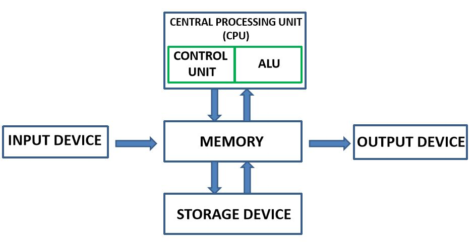 what are the components of computer system