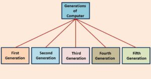 what are the Generations of Computer