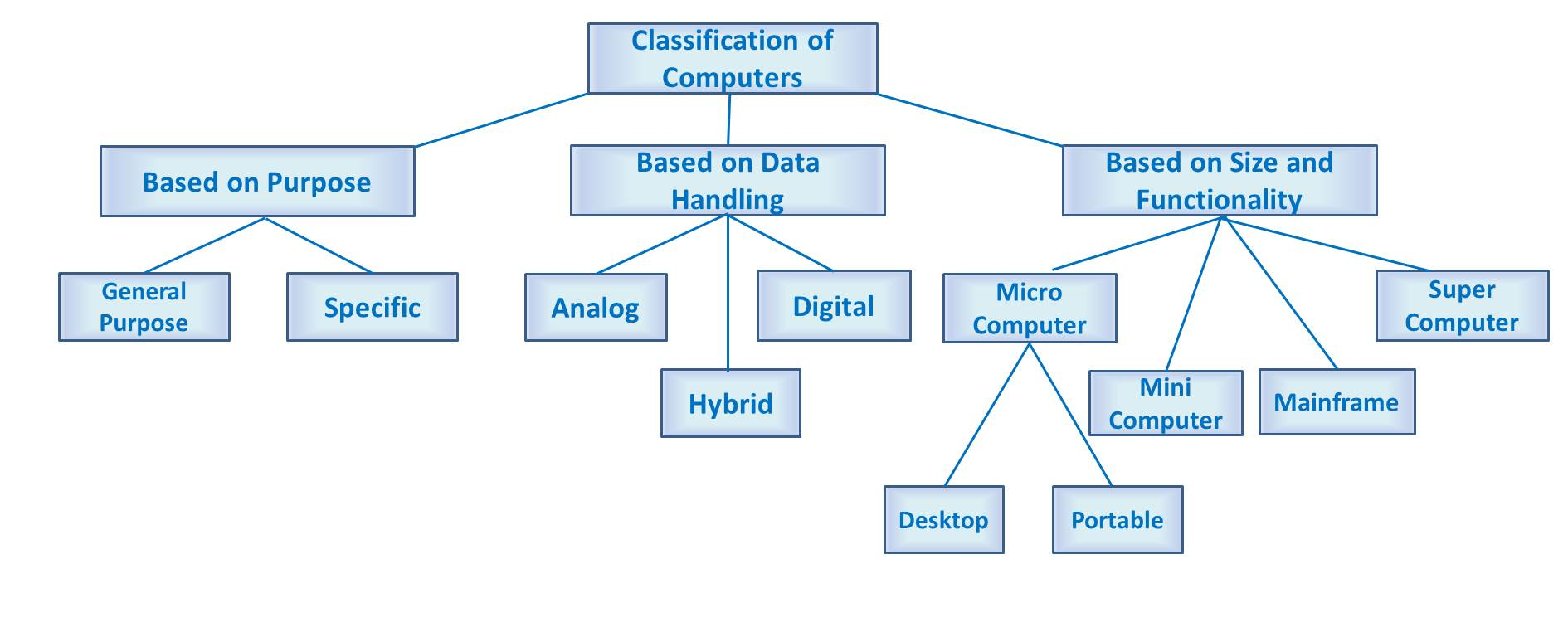 What are the classifications of computer