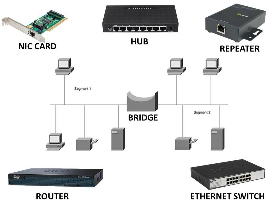network device