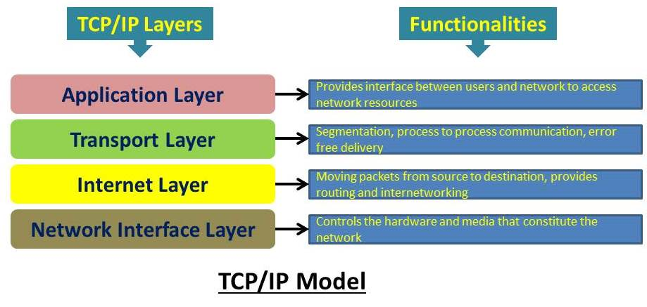 tcp-ip protocol suite