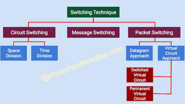 switching technique and its different types