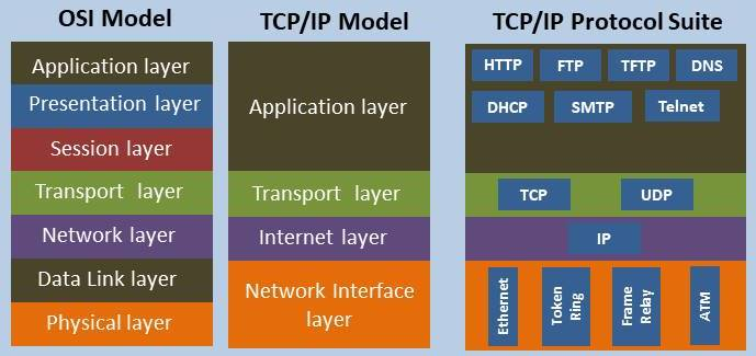 Introduction to TCP/IP Protocol Suite