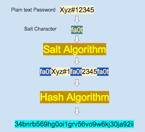 salting algorithm