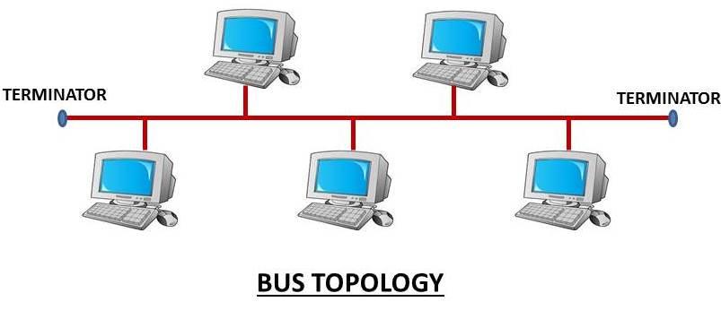 network topology- bus topology