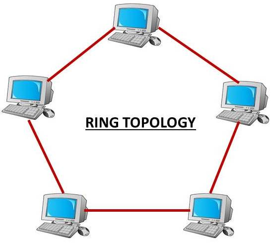 network topology Ring topology