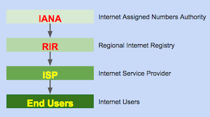 assignmnet of ip address