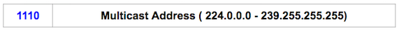 class d address