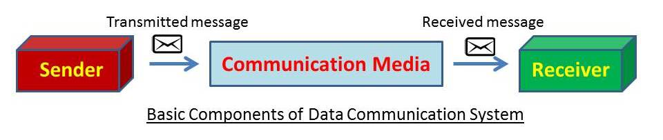 what is data communication