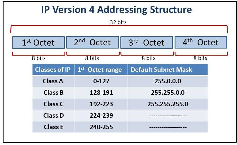 What is IP Address and its Classes