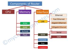 components of router