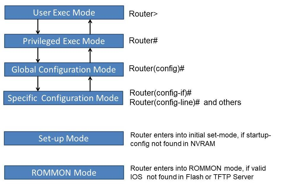 modes of a router