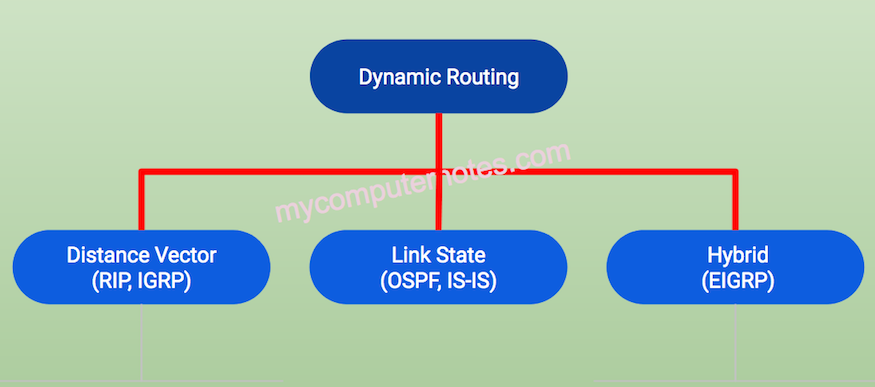 dynamic routing and its types