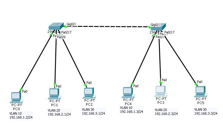 how to configure vlan