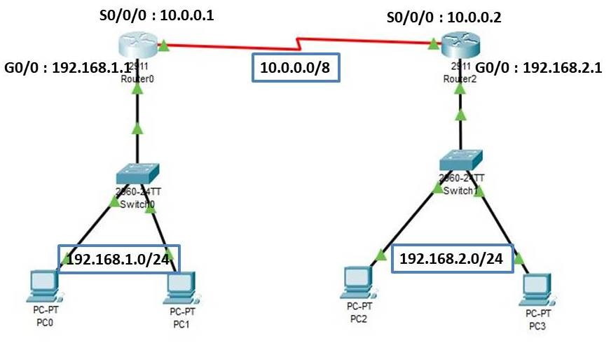 static-routing