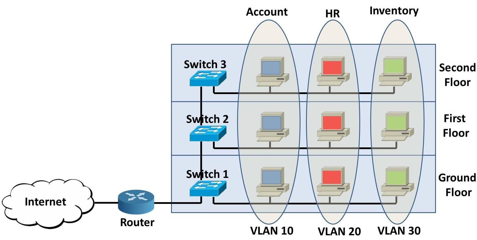 What is Virtual LAN and its Advantages