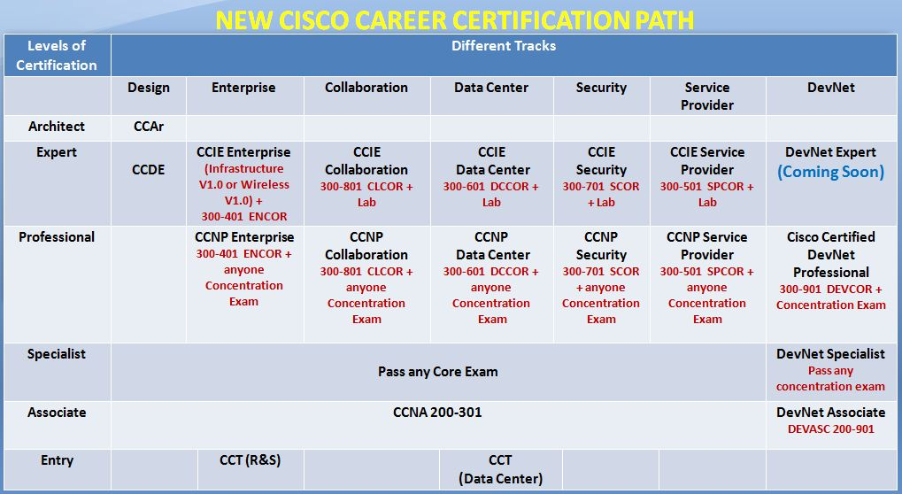 about new cisco career certification path