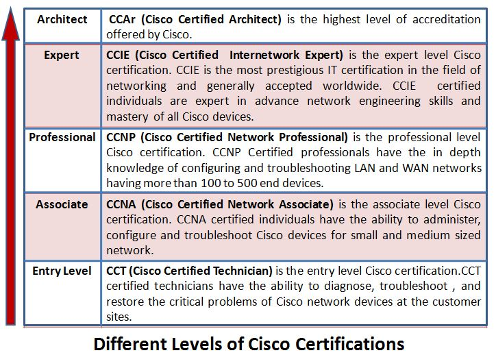 About new CCNA 200-301 exam