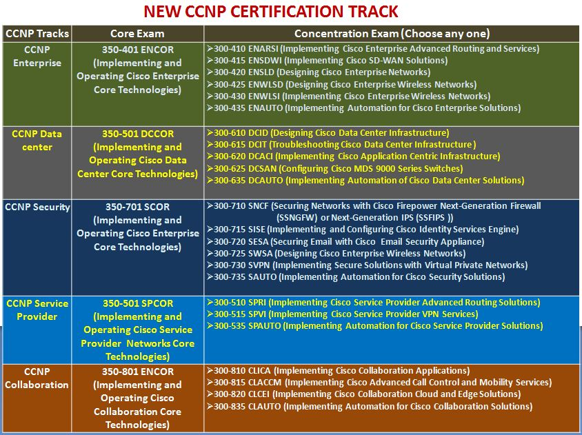 new ccnp certification track