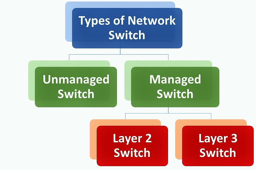 types of network switch